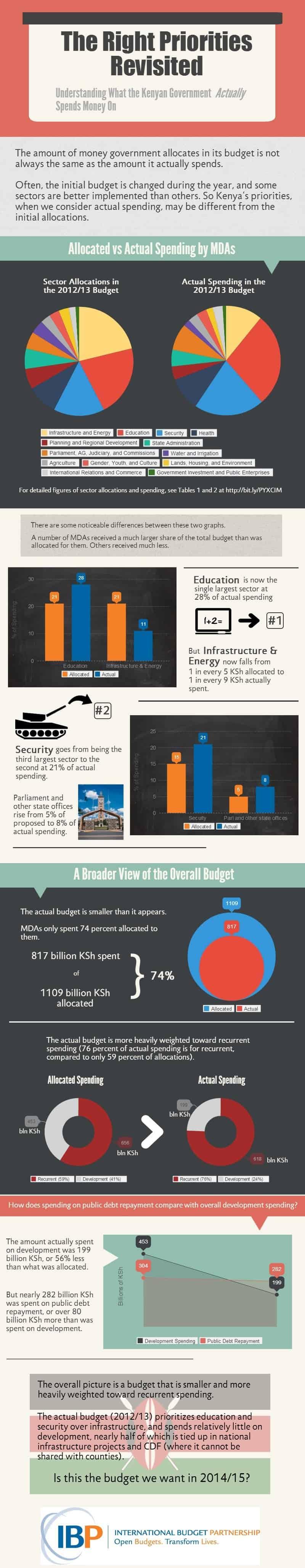 Actual Spending in Kenya's 2012-13 Budget Infographic