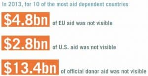 Aid Transparency Review