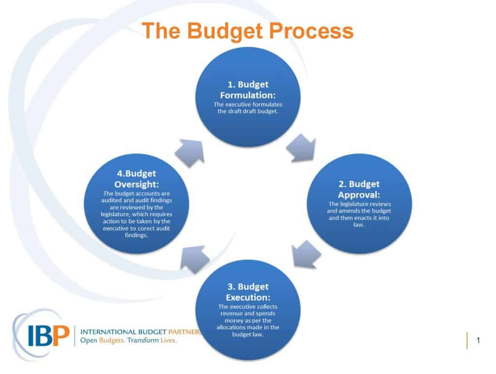Health-and-Budgets-Module-6-Budget-Process-Diagram-Powerpoint