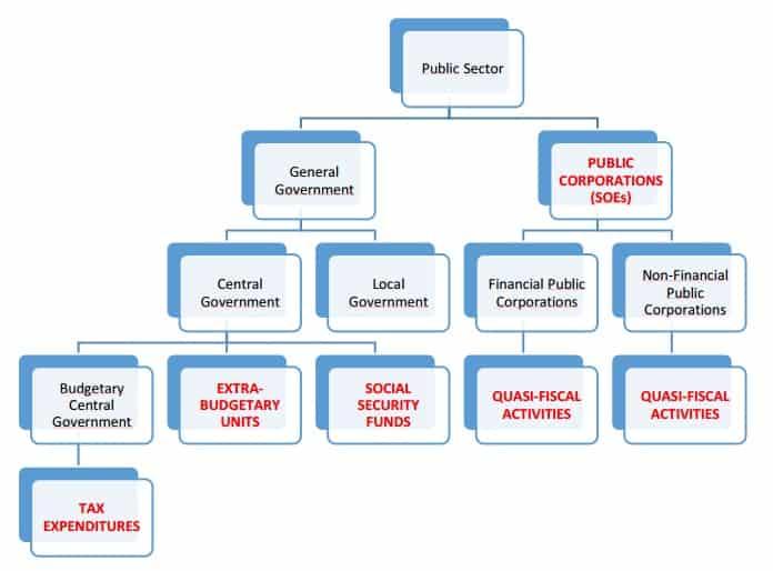 Hidden Corners of Public Finance