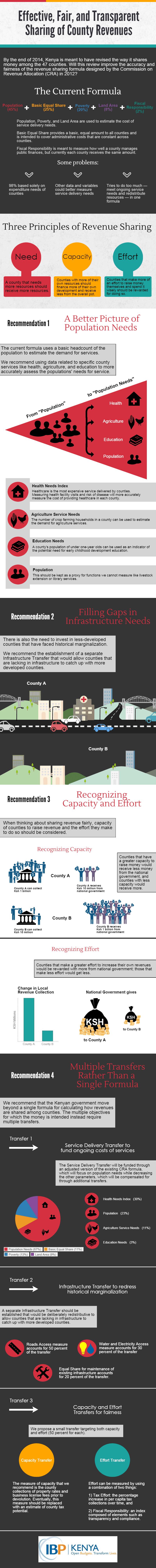 IBP Kenya CRA recommendations infographic