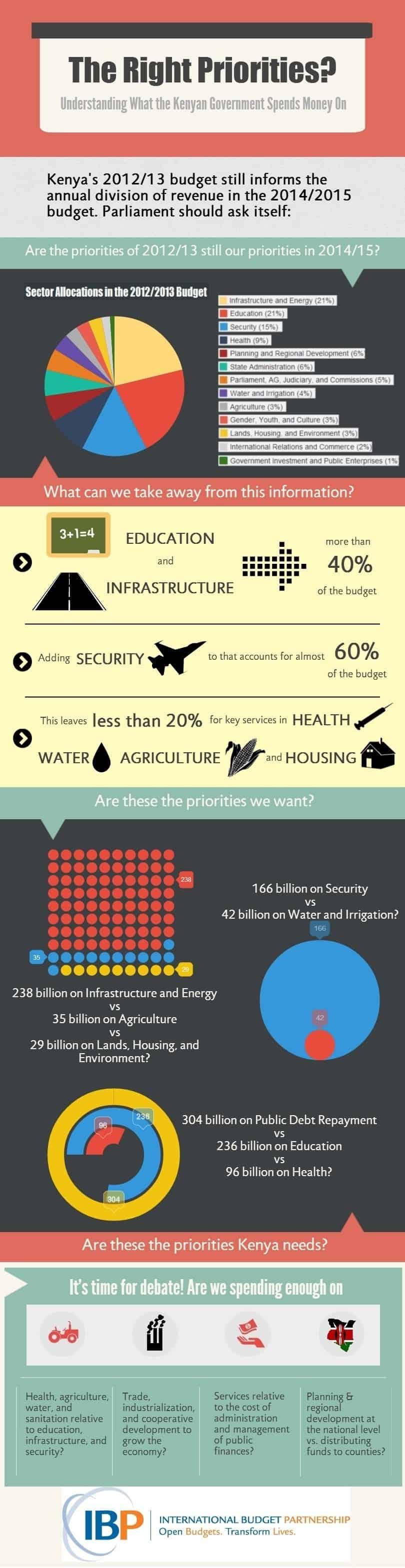 Kenya Divison of Revenue 2014-15 infographic