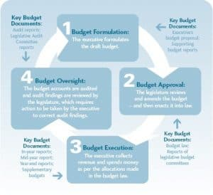 Our Money, Our Responsibility - Chart 2: The Budget Cycle