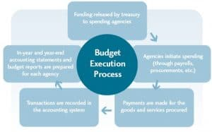 Our Money, Our Responsibility - Chart 3: The Budget Execution Process