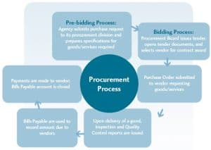 Our Money, Our Responsibiiity - Chart 4: The Procurement Process
