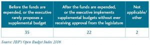 Our Money, Our Responsibility - Table 1: Timing of Legislative Approval of Supplemental Budgets in 59 Countries