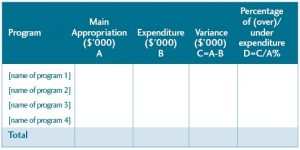 Our Money, Our Responsibility - Table 11: Budget and Expenditure per Program for the [Department], [Financial Year]