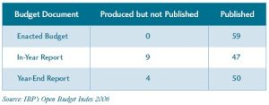 Our Money, Our Responsibility - Table 2: Production and Publication of Budget Execution Documents in 59 Countries