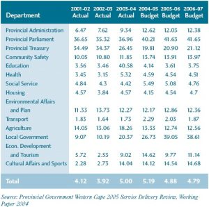 Our Money, Our Responsibility - Table 4: Administrative Expenditures as a Share of Total Budget Allocation per Department