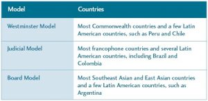 Our Money, Our Responsibility - Table 8: Types of SAIs and Where They Are Found