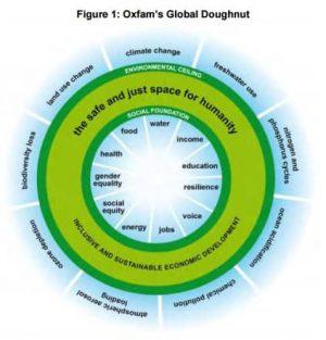 Oxfam's Global Doughnut