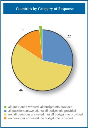 Figure 1. Snapshot of Ask Your Government!