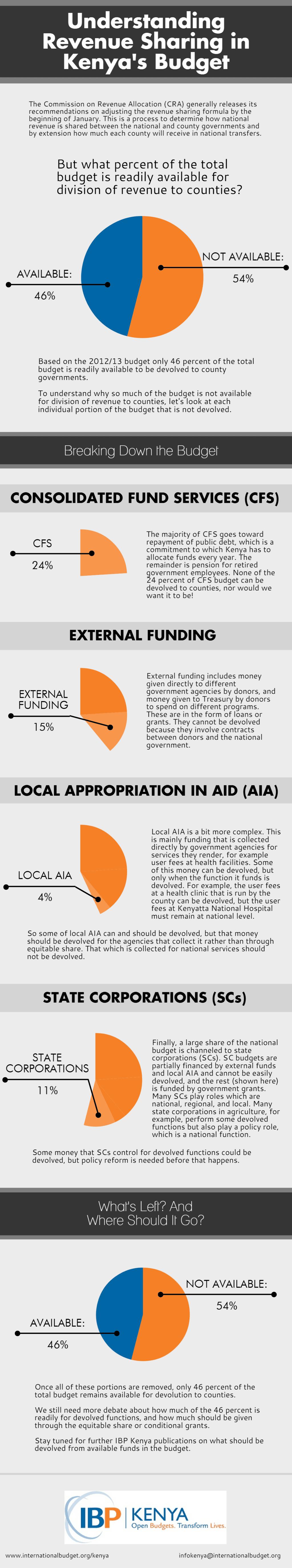 Understanding-Revenue-Sharing-in-Kenyas-Budget-Infographic