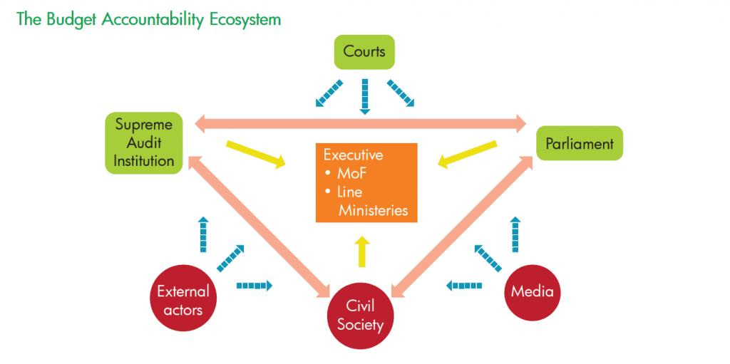 The Budget Accountability Ecosystem