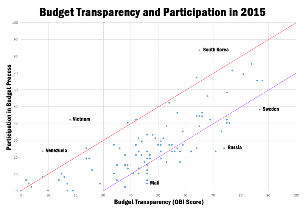 Budget Transparency and Participation in 2015
