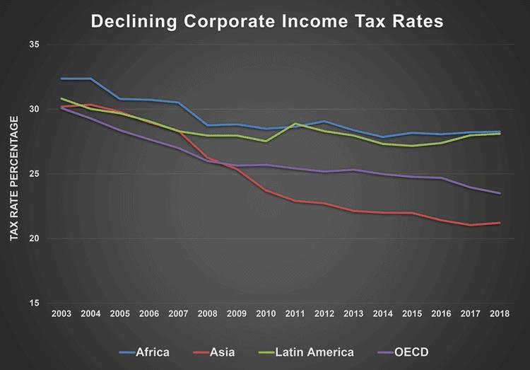 Chart: Declining corporate tax rates