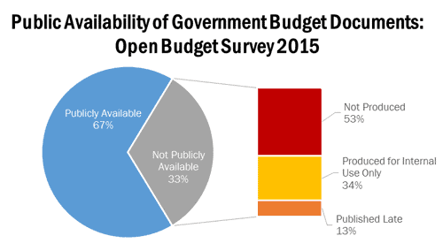 The Importance of When: How Timely is the Publication of Key Budget Documents Across the World?