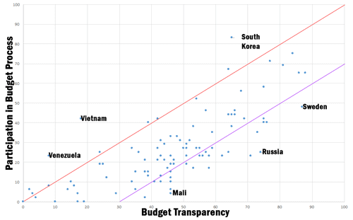 """How to Bridge the """"Participation Gap"""" in Government Budgets"""