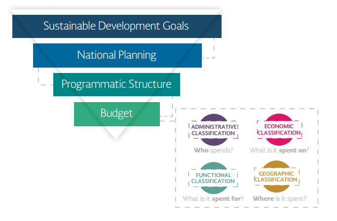 Aligning Mexico's Budget to the Sustainable Development Goals