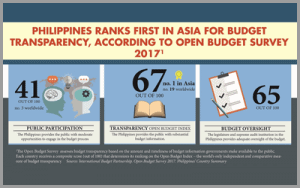 Philippines response to the Open Budget Survey 2017