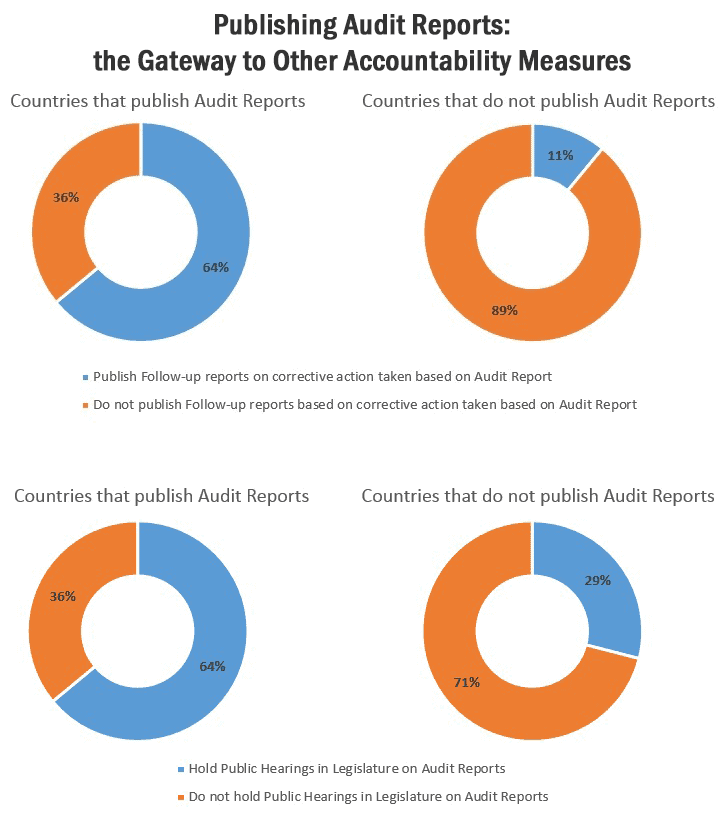Figure 2 (click to enlarge): Publishing Audit Reports: the Gateway to Other Accountability Measures