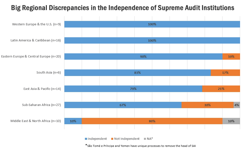Figure 1: Big Regional Discrepancies in the Independence of Supreme Audit Institutions. Click to enlarge.